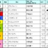 富士ステークス予想 2016/10/22(土)