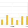 【唖然】ブログを半年間放置してたら、こんなことになってた・・・・。