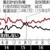 内閣支持率49%、12ポイント減…読売調査
