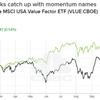 バンクオブアメリカ「早くしないとバリュー株の値段がどんどん上がるよ」