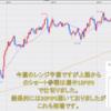 FX米ドル見通しチャート分析|環境認識、初心者へ2020年8月第3週
