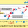 FX自動売買実績★ループイフダン3週目★12万円の証拠金でドル買いを2本に引上げ★