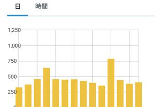 【14849PV】ブログ開設から31ヶ月目のアクセス数と3月投稿分おすめ記事3選
