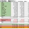 【前月比マイナス13%!!】2021年9月末の資産公開【純資産¥11,647,952】