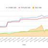 米国株ETF取得金額と損益グラフ(9/1,週毎)