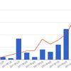【ブログ運営報告】2017年9月-ブログ開始11ヶ月目にしてようやく月間1万PV / 収益1万円を達成!