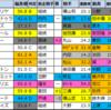 【中山記念(G2)偏差値確定2021】1位はクラージュゲリエ!