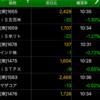 コツコツETF積立投資 2020/07/14