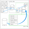 Spring BootでMySQL接続してSpring DATA JPAでデータを取得