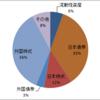 2019年年初の資産構成の確認と2019年の投資方針