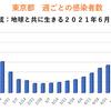 東京都 新型コロナ 351人感染確認 1ヶ月前は591人