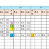【データ分析】2018/10/13-新潟-10R-瓢湖特別芝2200