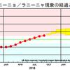 【エルニーニョ監視速報】『エルニーニョ現象』は今後春にかけて続くとみられると発表!『エルニーニョ現象』の発生で東京など太平洋側では大雪・大地震(南海トラフ巨大地震など)の可能性も!!