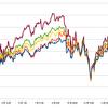 米国株式指数の特徴とそれを活かした投資法