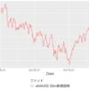 新興国株式インデックスのナンピン買いを続けていたら投資額が560万円を超えました。