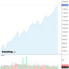 2020-09-01 週明け米国株の状況