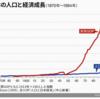 グラフの書き方で結論は変えられる(東洋経済の印象操作)
