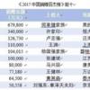 中国寄付金ランキング(2017)が発表
