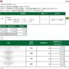 本日の株式トレード報告R2,08,03