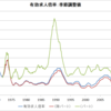 雇用者増加は日本経済の弱さの反映