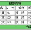 4/9(日)の複勝コロガシの予想。13時時点のオッズで1,200→12,150円
