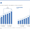 【コバンザメ戦略】freee株式会社について考えてみた【7月3日JPモルガン5.49%買い】
