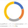 2021年9月運用状況~前月比-59万円~