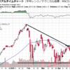 株式相場は比較的好調