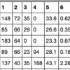 Python scikit-learnのSVMで糖尿病データセットを分類する