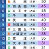 1985年 京都大学合格数ランキング