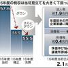 日本の景気の話。