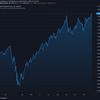 2020-12-1 週明け米国株の状況
