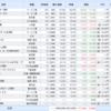 米国株、日本株(2020.08.07)と資産運用結果(2020.08)