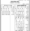 月桂冠株式会社 第91期決算公告