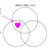 商品企画におけるバリュープロポジション