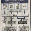 東京医大不正入試問題:解消されない医師不足。職場環境改善を言うのは簡単。問題は誰がお金を出すか。