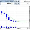 IPO初日、フェイスネットワークが初値から急降下! 日総工産は一時売り込まれるも初値付近まで這い上がる!