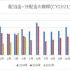 【資産運用】2021年4月の配当金・分配金収入
