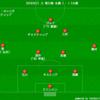【J1 第21節】札幌 1 - 1 C大阪 相手の出来を考えると勝たなければいけない試合であったが...