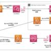 AWS × slackを用いたDDL自動実行フローを構築しました