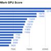 【GPU】 GTX 9xx / GTX 10xx / RX 4xxの性能比較
