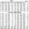 (プロ野球を「研究する」編No.23)祝!! 日本一!! 2017年の福岡ソフトバンクホークスを振り返る!! 日本一の要因は? 課題は?「攻撃編その2」