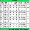 【重賞展望】第59回京成杯(GⅢ)