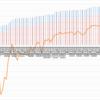 【トラリピ2すくみ】トラリピのメキシコペソ円2すくみ検証。第70週 (5/9)は年利換算0%。過去最高益です。ペソも再度上がる。円安ですね。