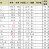 武蔵野ステークスの予想