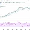 NYダウ、S&P500とも最高値更新。S&P500は4000ポイントを間違いなく超える。タイミングを考えているといつまでも投資ができない理由。