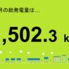 高田町1号発電所の4月の総発電量の発表!