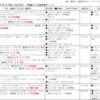 9/29時点。大阪市議会、「都構想」議案の審議状況を更新。