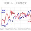 短期トレード結果_210825(水) ¥+91,580