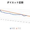 【ダイエット25日目】+600g だめだこりゃ(´・ω・`)